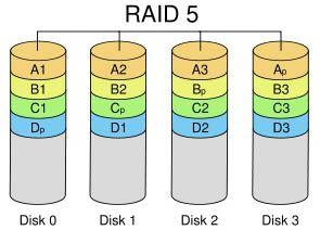 Typical raid 5 layout